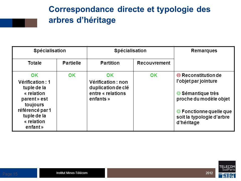 Correspondance directe et typologie des arbres d'héritage