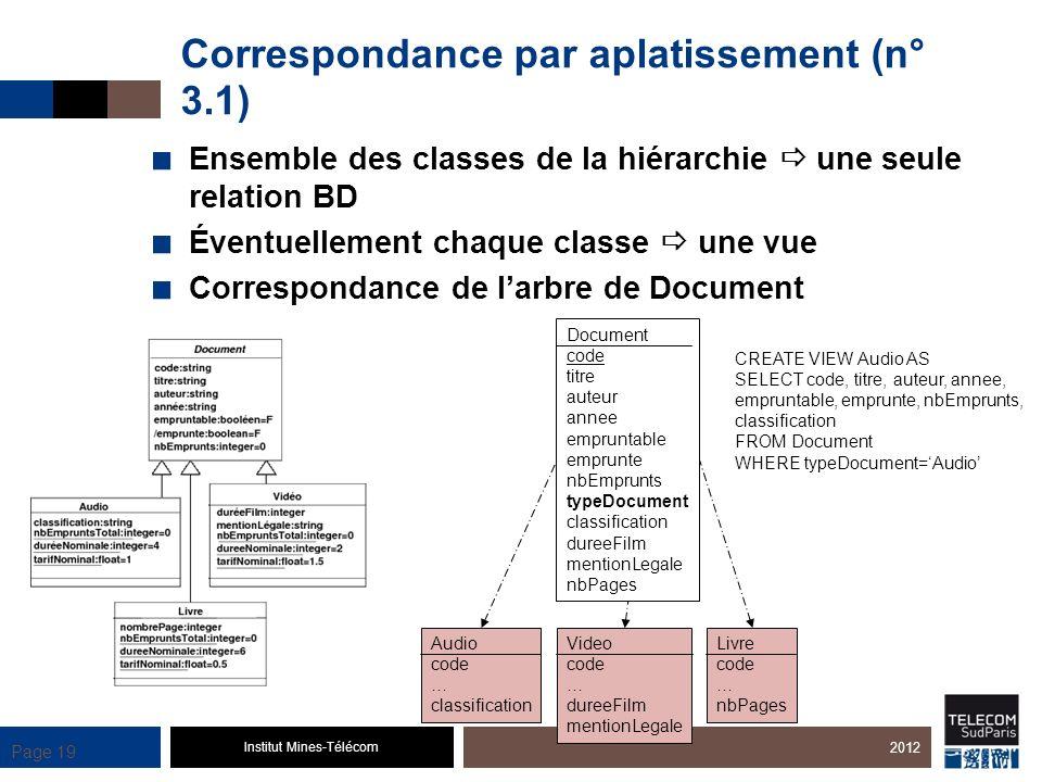 Correspondance par aplatissement (n° 3.1)