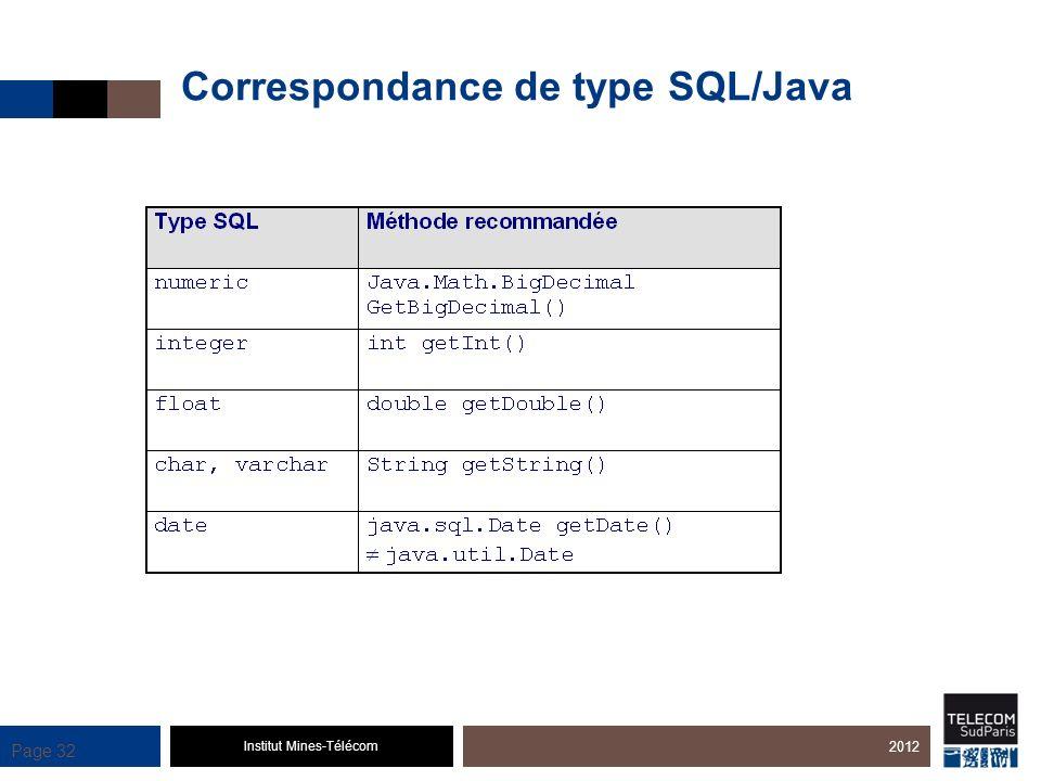Correspondance de type SQL/Java