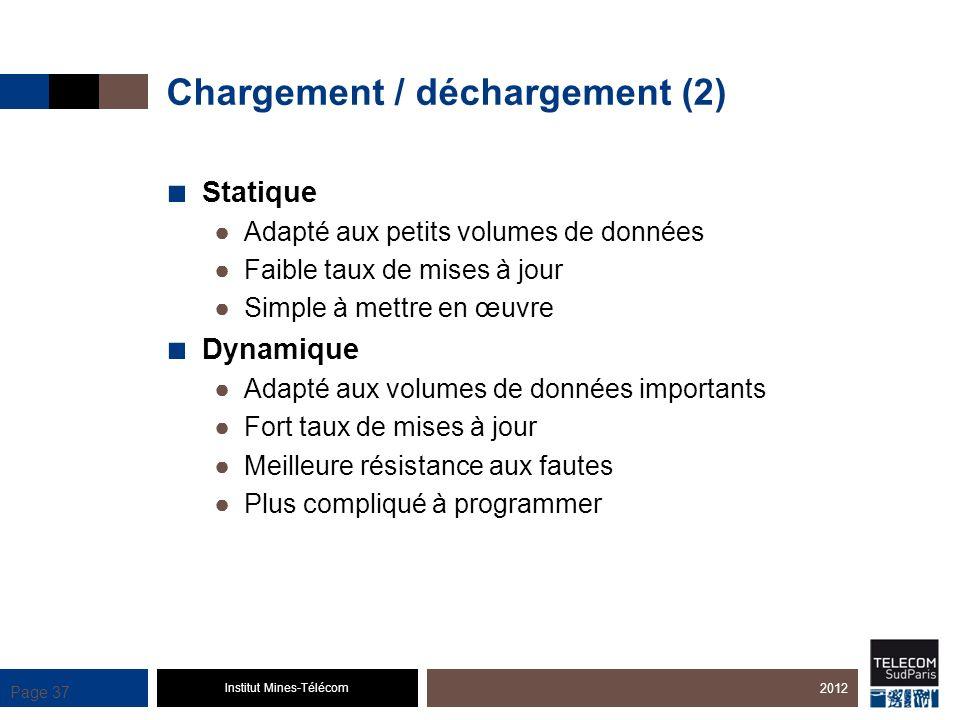 Chargement / déchargement (2)