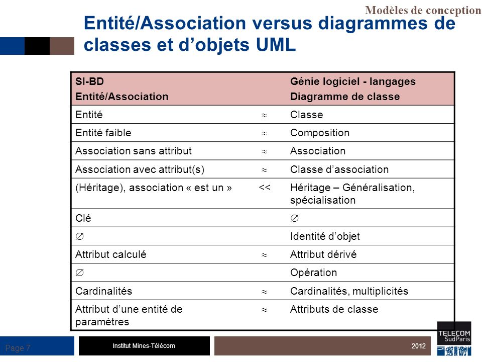 Entité/Association versus diagrammes de classes et d'objets UML