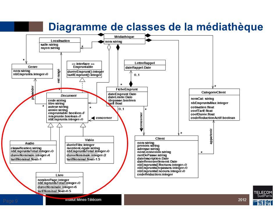Diagramme de classes de la médiathèque