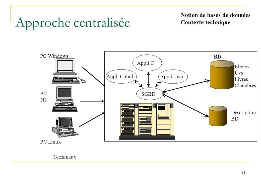 Introduction Notion de bases de données slide 11