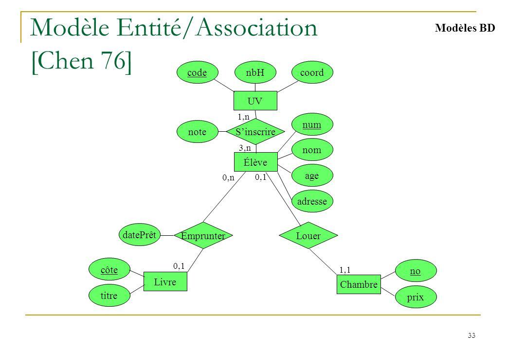 Modèle de données Ensemble de concepts pour décrire :