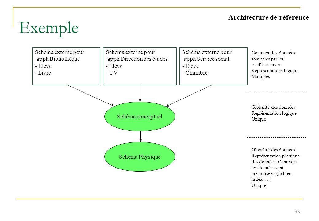 Modèle réseau Modèles BD. Modèle défini par le groupe DBTG du comité CODASYL en 1971 (revu en 1978)