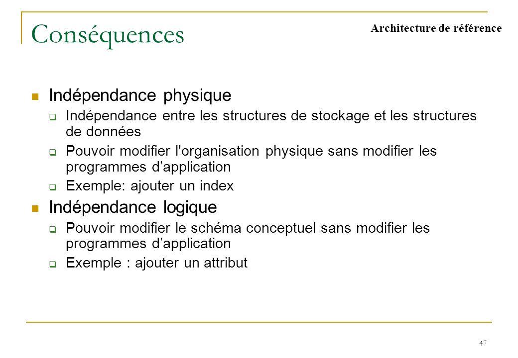 Modèle réseau (suite) Schéma BD BD Langage de manipulation Systèmes