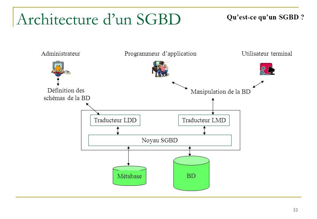 Description des données : 3 niveaux d'abstraction