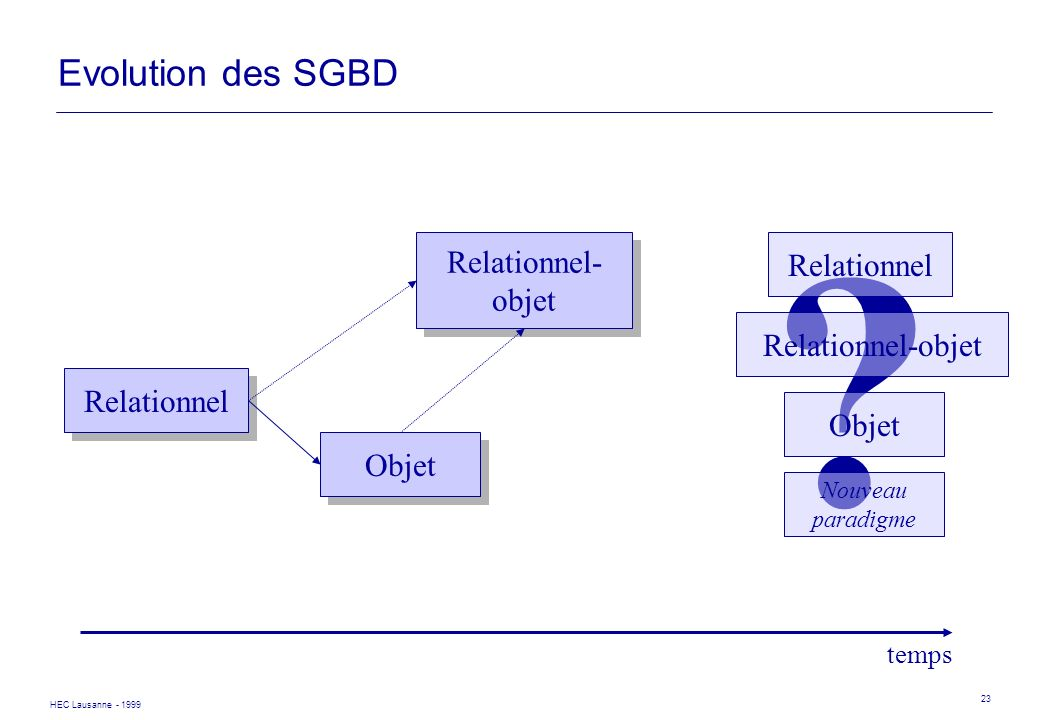 Evolution des SGBD Relationnel- Relationnel objet Relationnel-objet