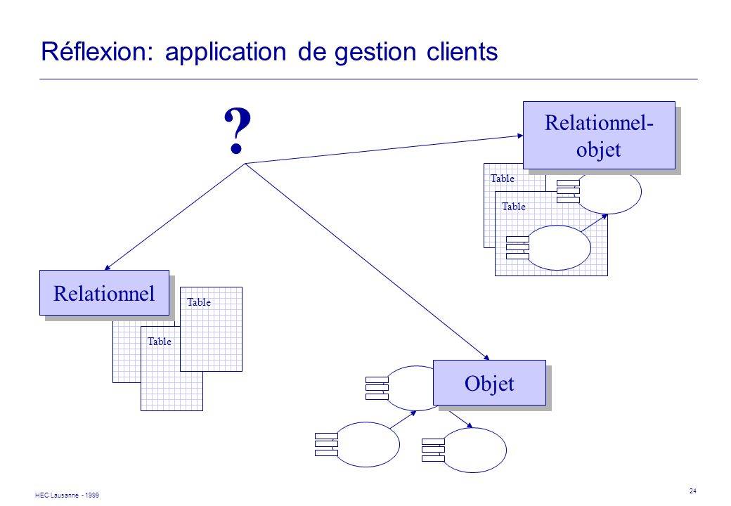 Réflexion: application de gestion clients