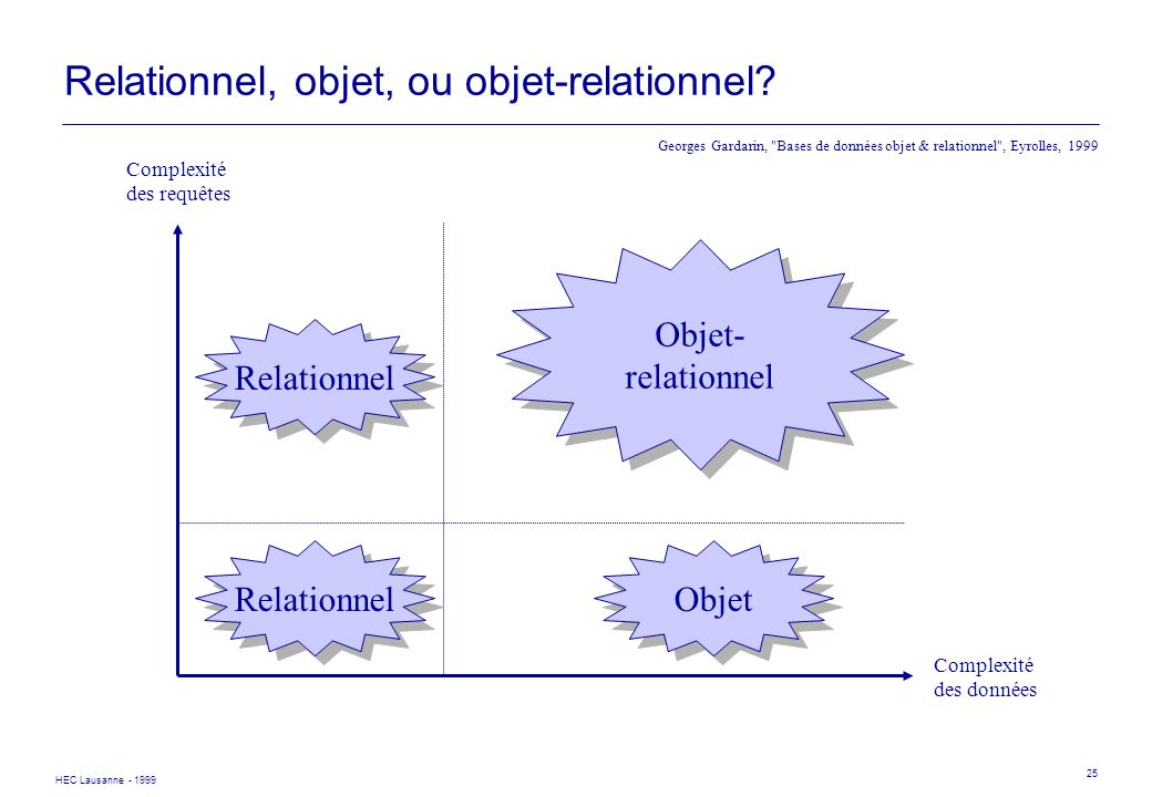 Relationnel, objet, ou objet-relationnel