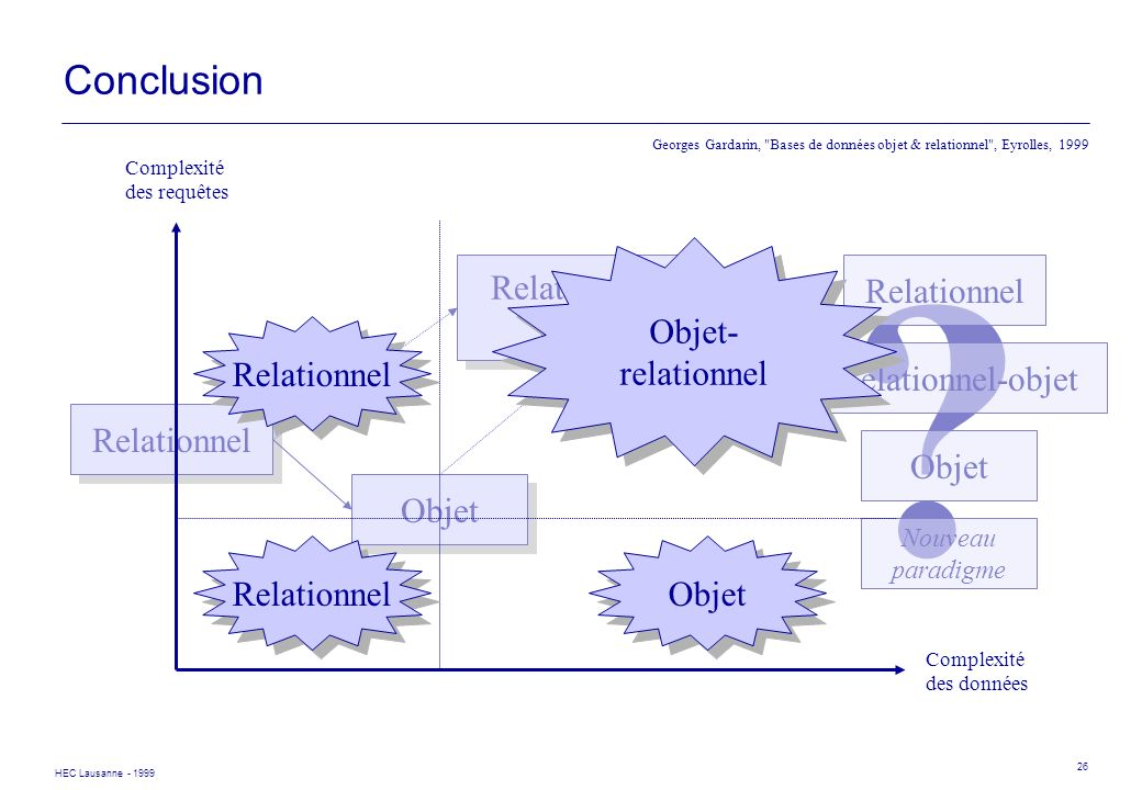 Conclusion Relationnel Objet Relationnel- objet Relationnel-objet