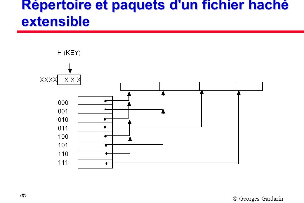 Répertoire et paquets d un fichier haché extensible