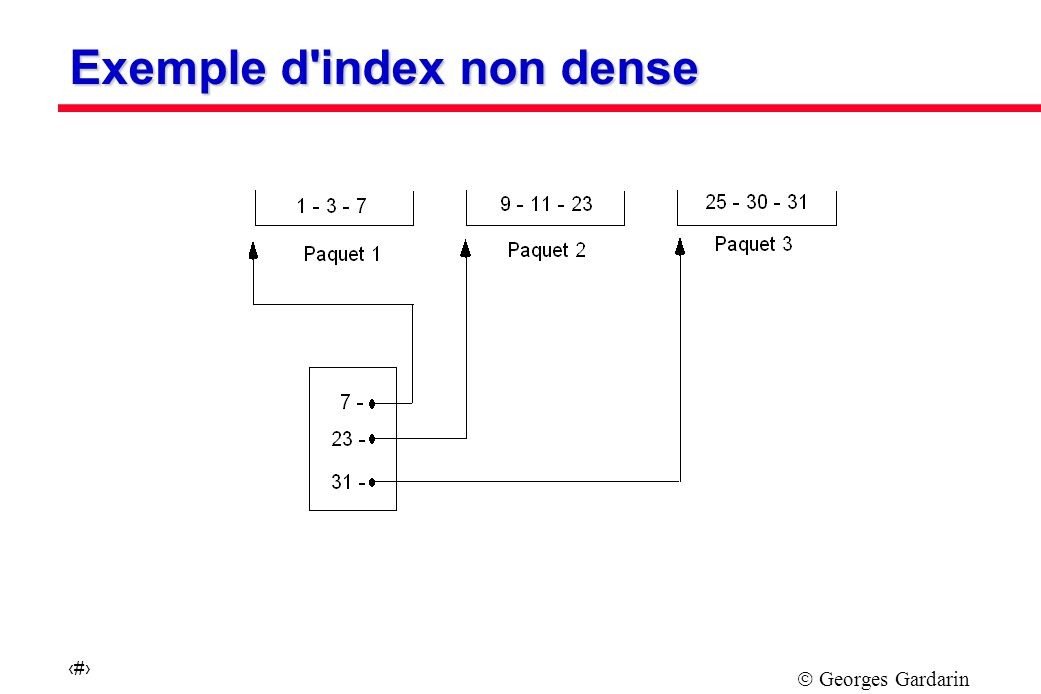 Exemple d index non dense