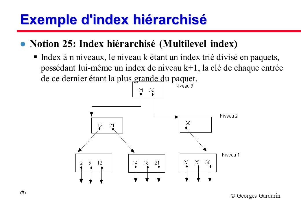 Exemple d index hiérarchisé