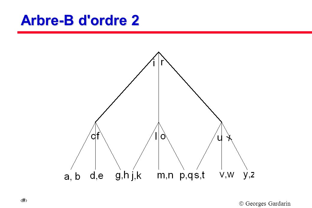 Arbre-B d ordre 2