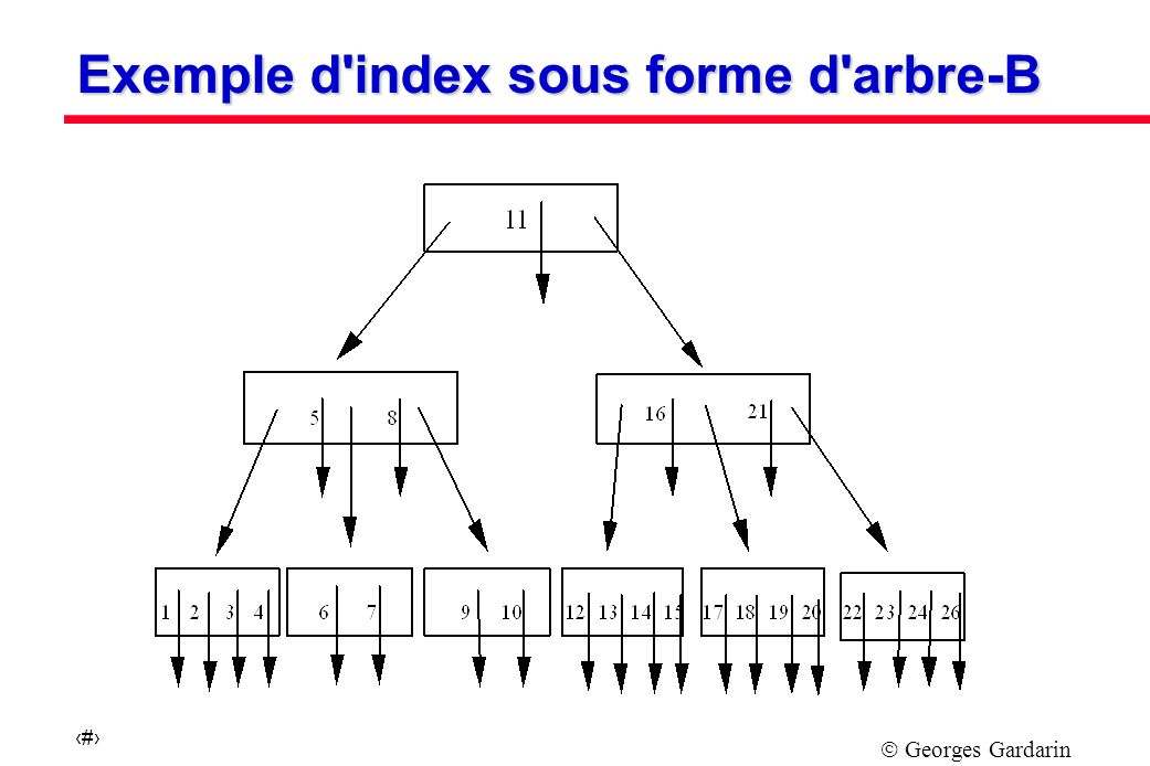 Exemple d index sous forme d arbre-B