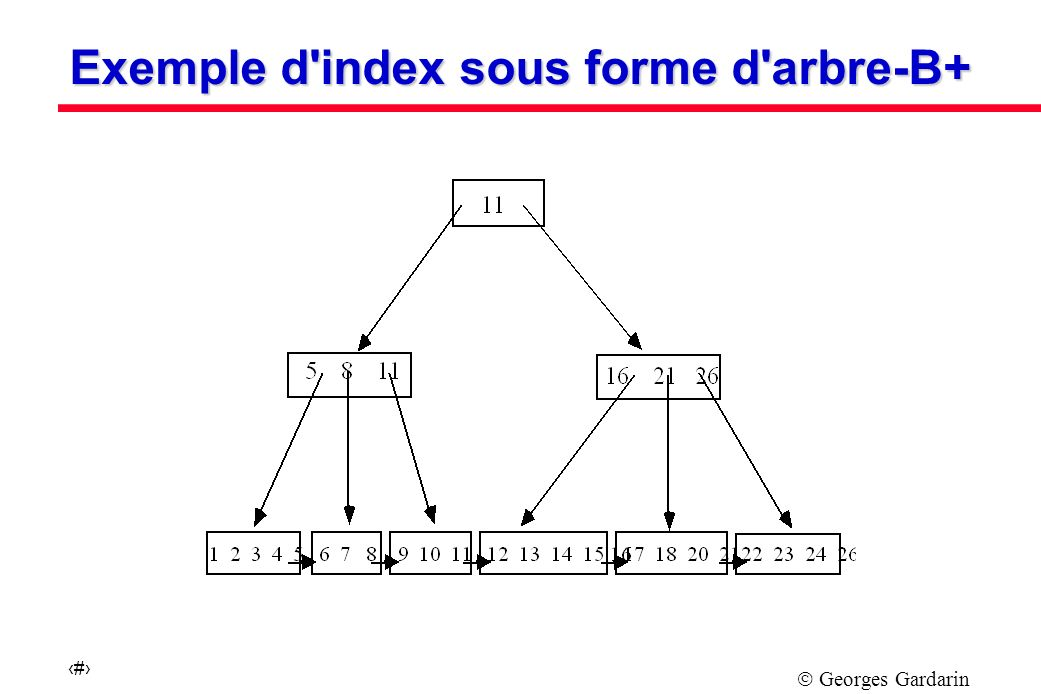 Exemple d index sous forme d arbre-B+