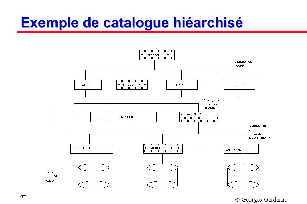Exemple de catalogue hiéarchisé