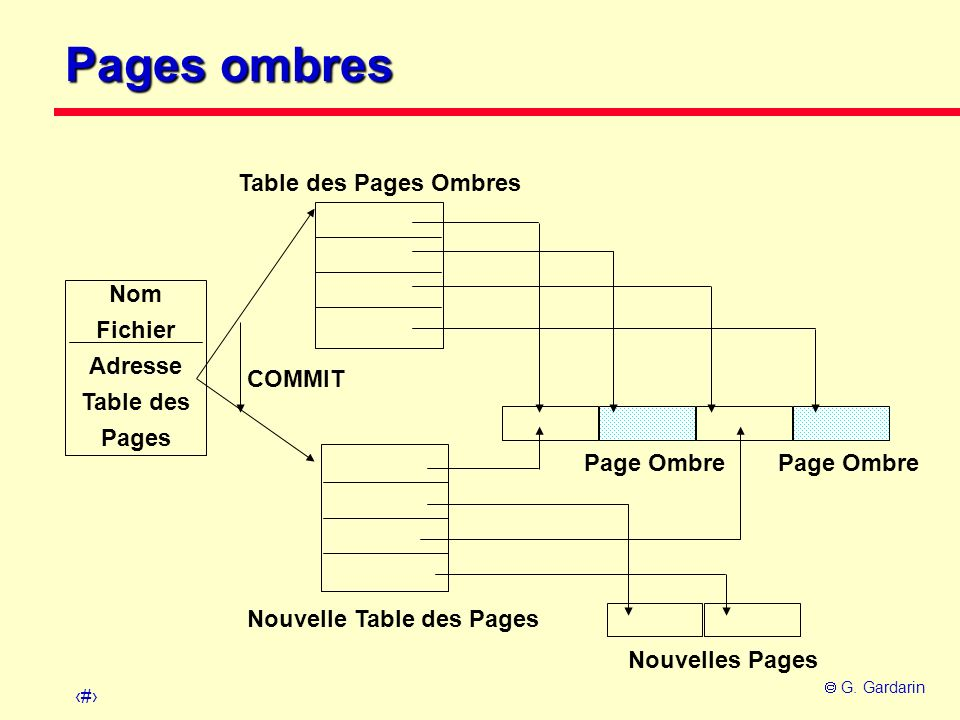 Nouvelle Table des Pages
