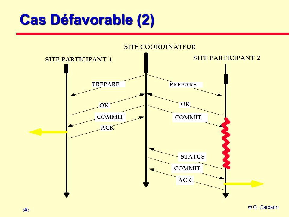 Cas Défavorable (2) SITE COORDINATEUR SITE PARTICIPANT 2