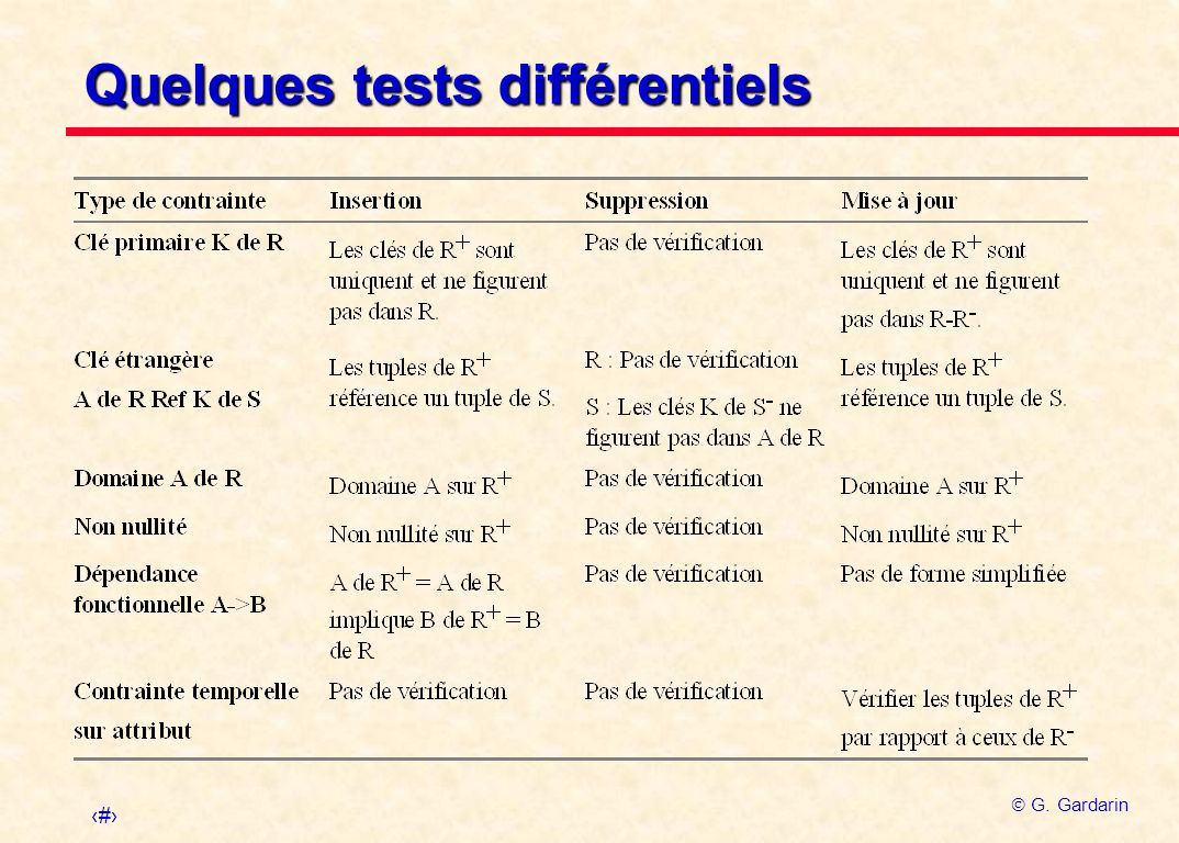 Quelques tests différentiels