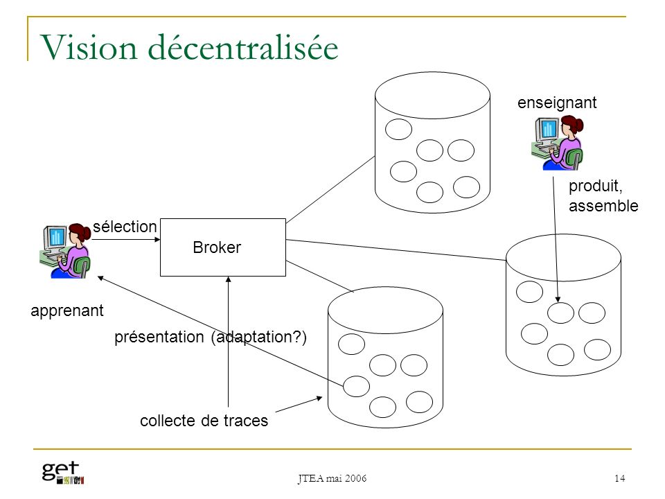 Vision décentralisée enseignant produit, assemble sélection Broker