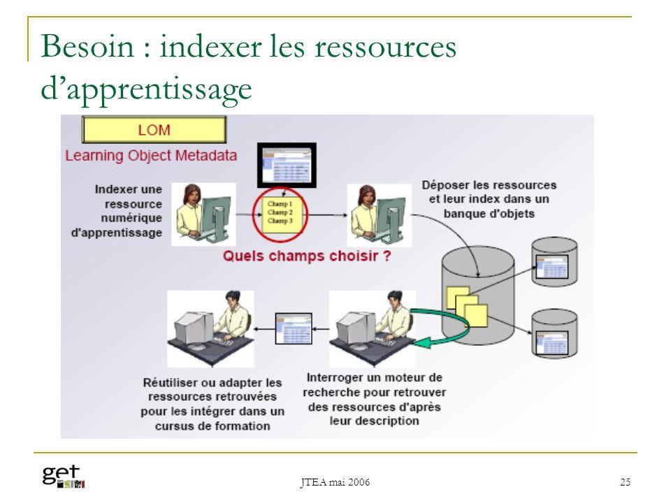 Besoin : indexer les ressources d'apprentissage