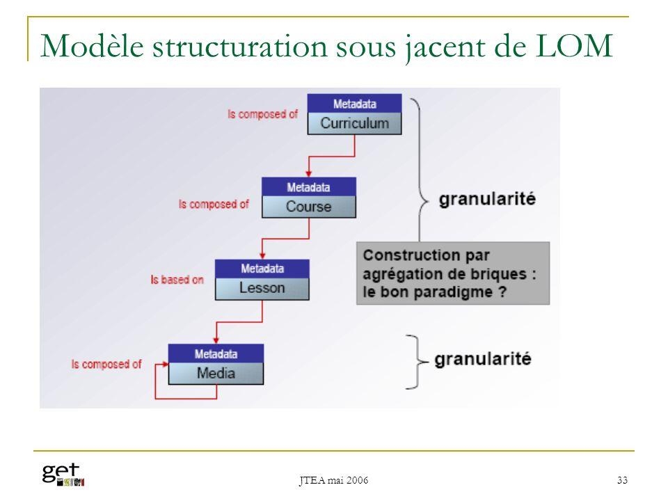 Modèle structuration sous jacent de LOM