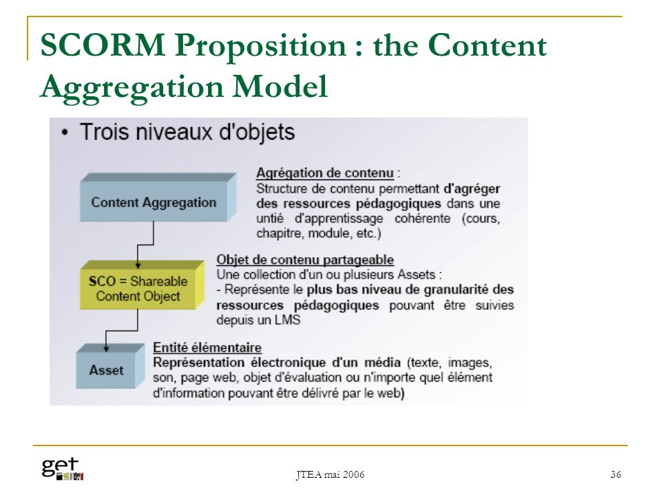 SCORM Proposition : the Content Aggregation Model