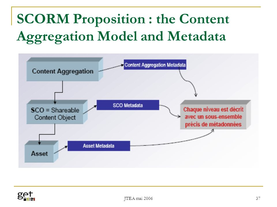 SCORM Proposition : the Content Aggregation Model and Metadata