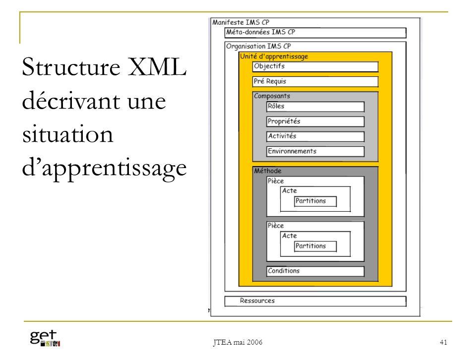 Structure XML décrivant une situation d'apprentissage