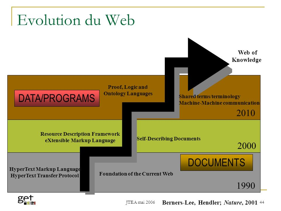 Evolution du Web DATA/PROGRAMS DOCUMENTS 2010 2000 1990 Web of