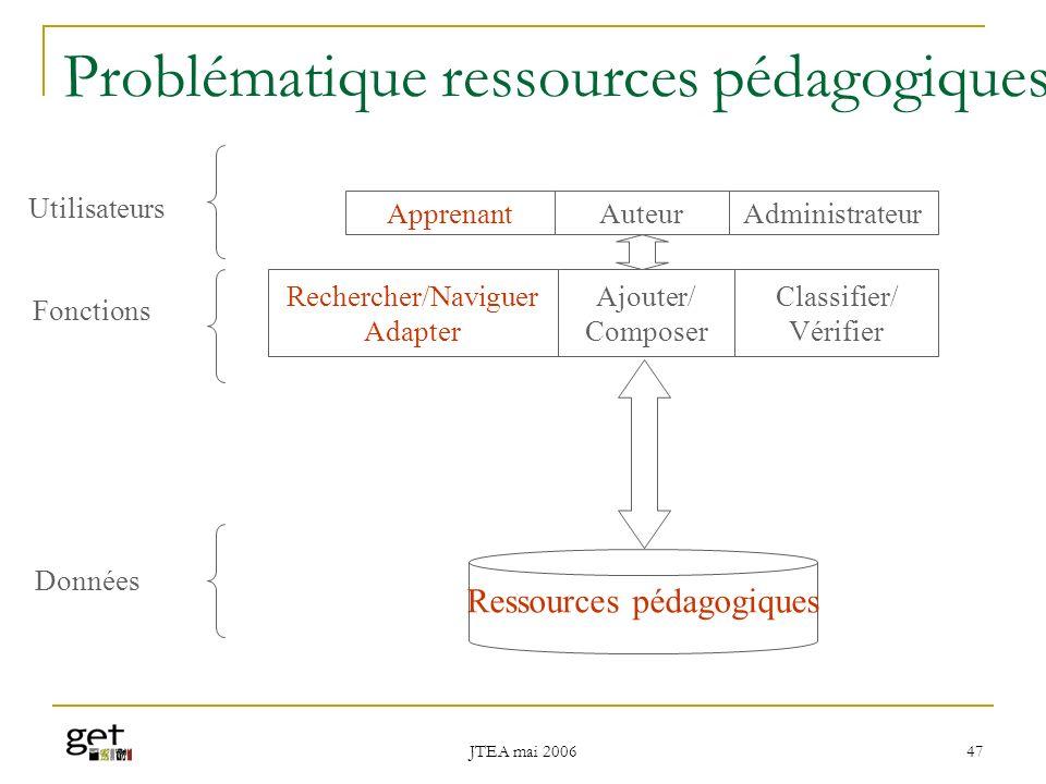 Problématique ressources pédagogiques