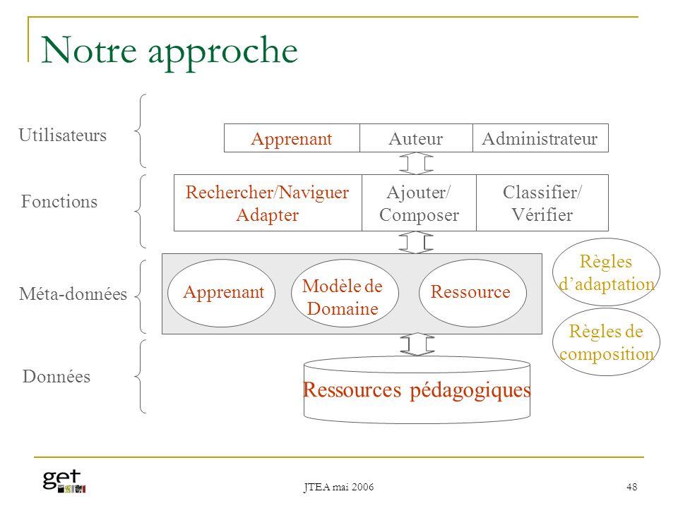 Notre approche Ressources pédagogiques Utilisateurs Apprenant Auteur