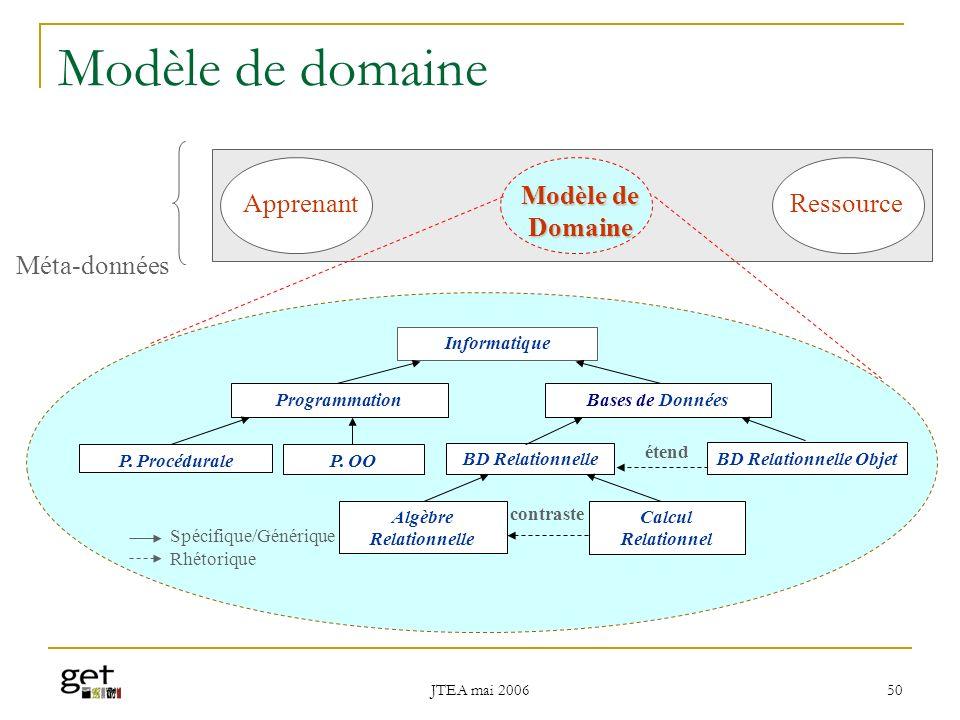 BD Relationnelle Objet Algèbre Relationnelle