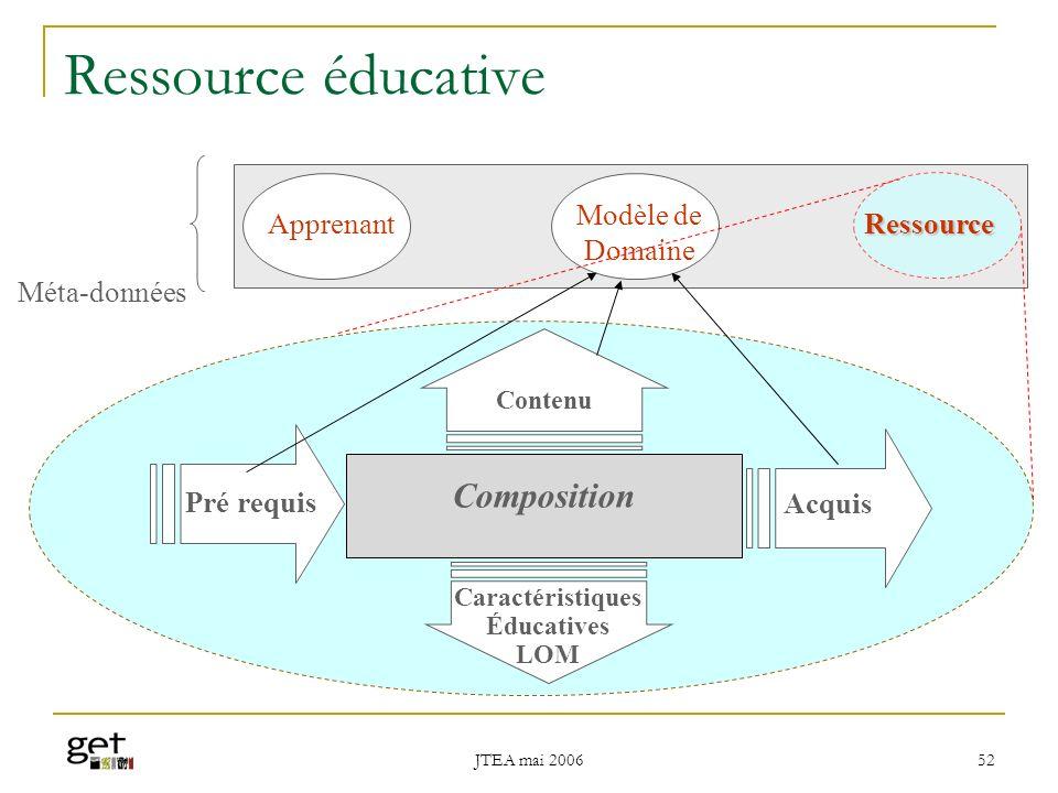 Ressource éducative Composition Modèle de Domaine Apprenant Ressource