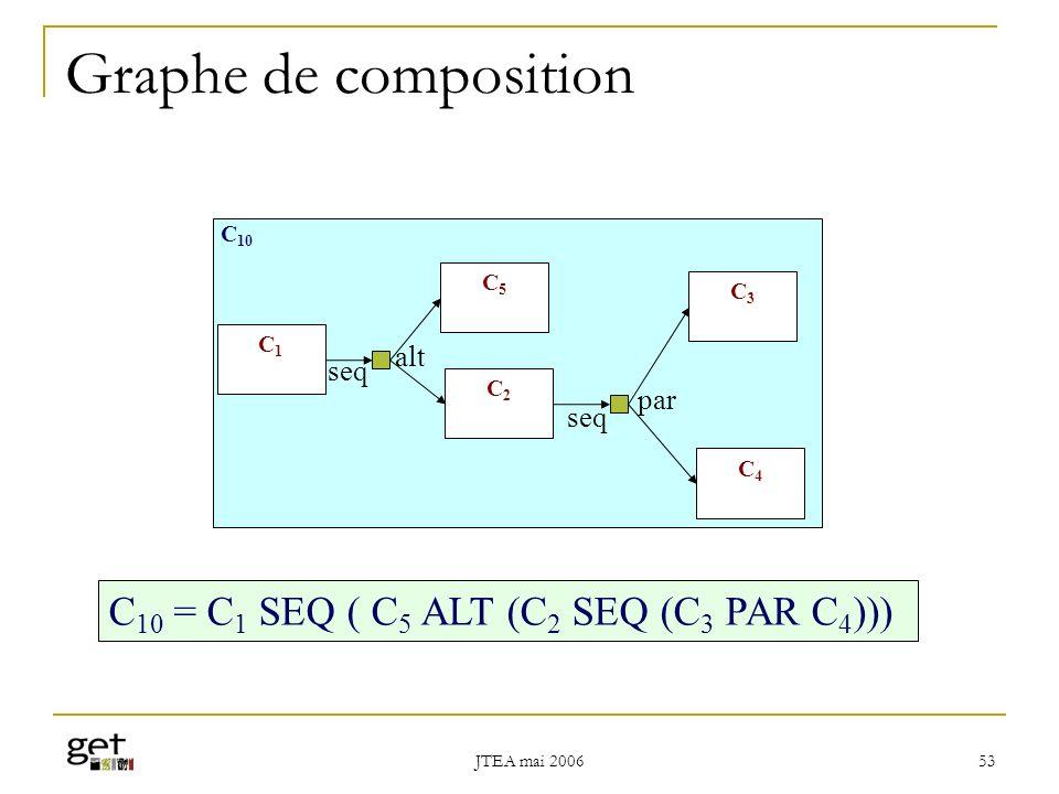 Graphe de composition C10 = C1 SEQ ( C5 ALT (C2 SEQ (C3 PAR C4))) alt