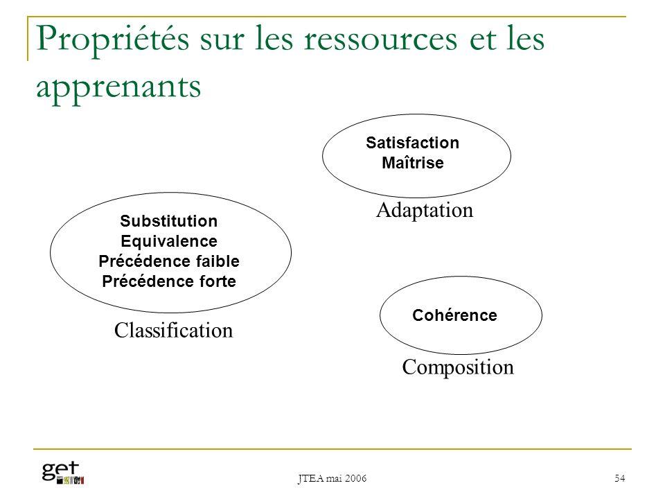 Propriétés sur les ressources et les apprenants