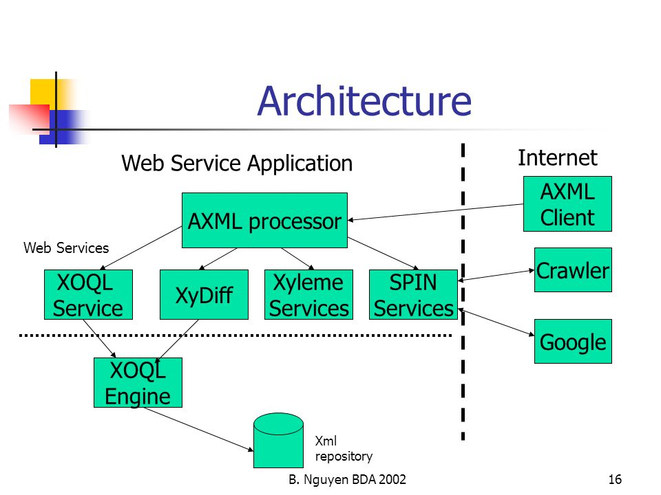 Architecture Internet Web Service Application AXML Client
