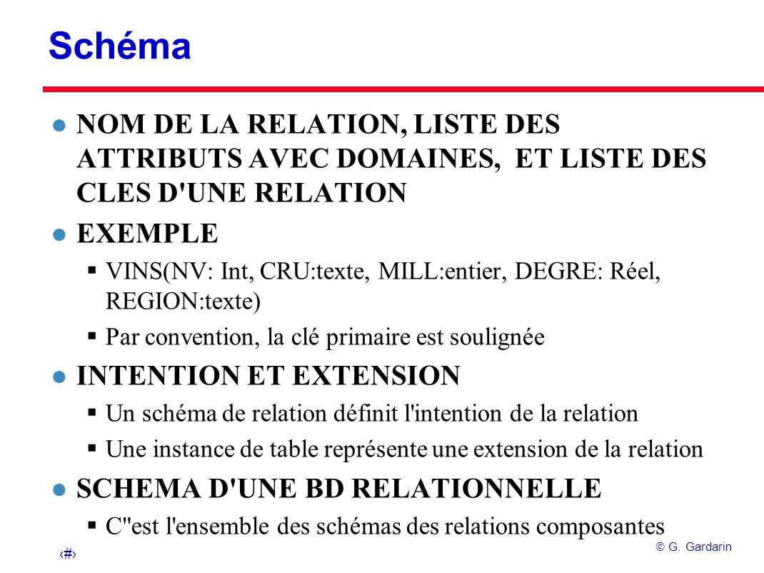 Schéma NOM DE LA RELATION, LISTE DES ATTRIBUTS AVEC DOMAINES, ET LISTE DES CLES D UNE RELATION. EXEMPLE.