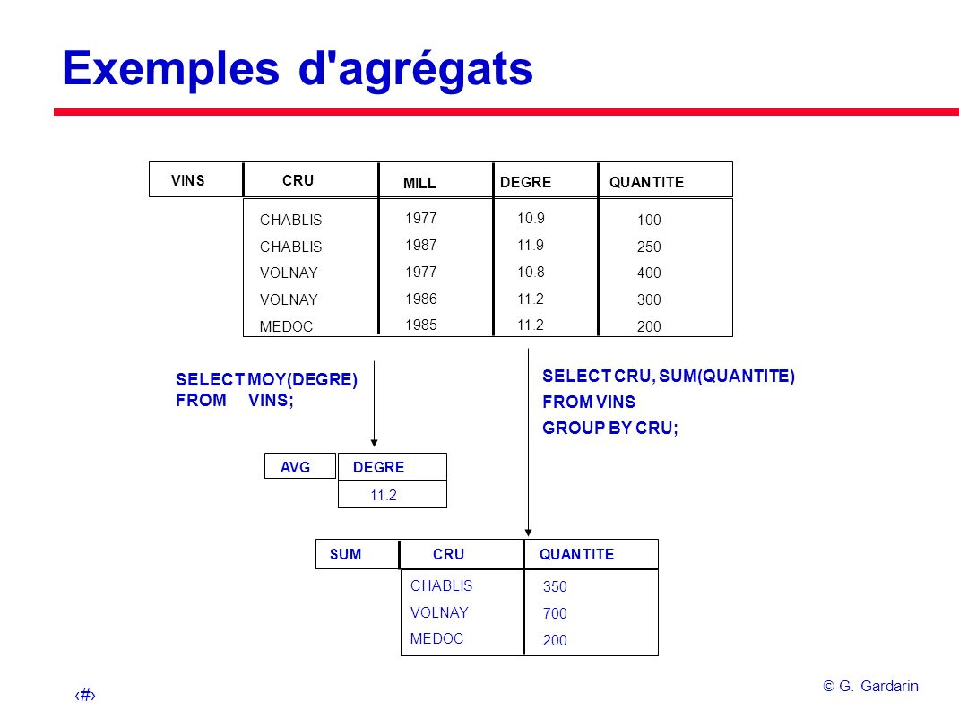 Exemples d agrégats SELECT CRU, SUM(QUANTITE)