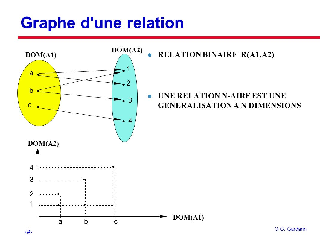 Graphe d une relation RELATION BINAIRE R(A1,A2)