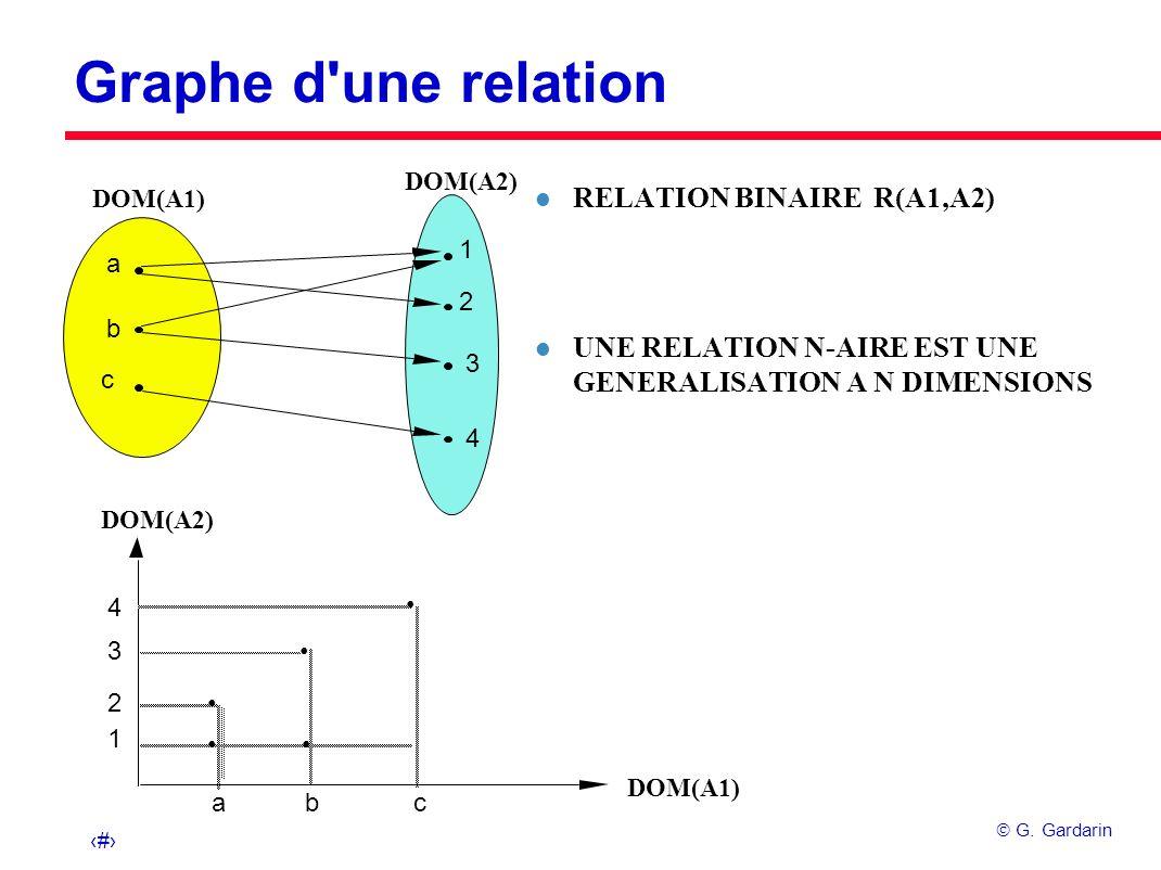 Graphe d une relation RELATION BINAIRE R(A1,A2)