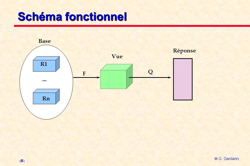 Schéma fonctionnel Base Réponse Vue R1 Q F ... Rn