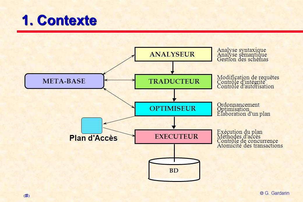 1. Contexte Plan d Accès ANALYSEUR META-BASE TRADUCTEUR OPTIMISEUR