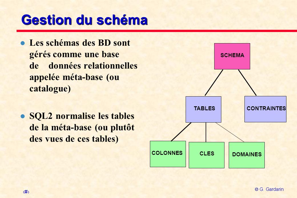 Gestion du schéma Les schémas des BD sont gérés comme une base de données relationnelles appelée méta-base (ou catalogue)