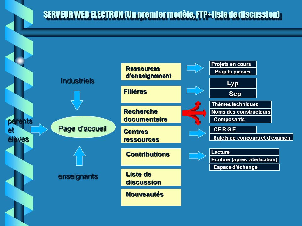 SERVEUR WEB ELECTRON (Un premier modèle, FTP+liste de discussion)