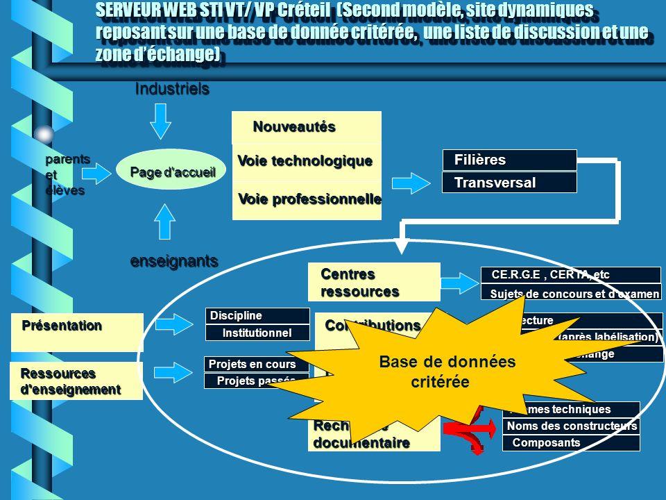 SERVEUR WEB STI VT/ VP Créteil (Second modèle, site dynamiques reposant sur une base de donnée critérée, une liste de discussion et une zone d'échange)