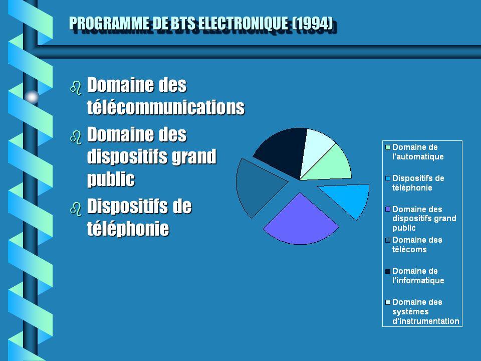 PROGRAMME DE BTS ELECTRONIQUE (1994)