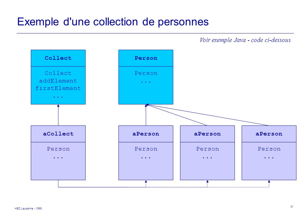 Exemple d une collection de personnes
